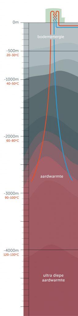 kolom met indeling bodemenergie, aardwarmte en ultradiepe geothermie