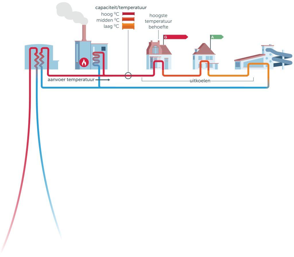 Hoe werkt aardwarmte